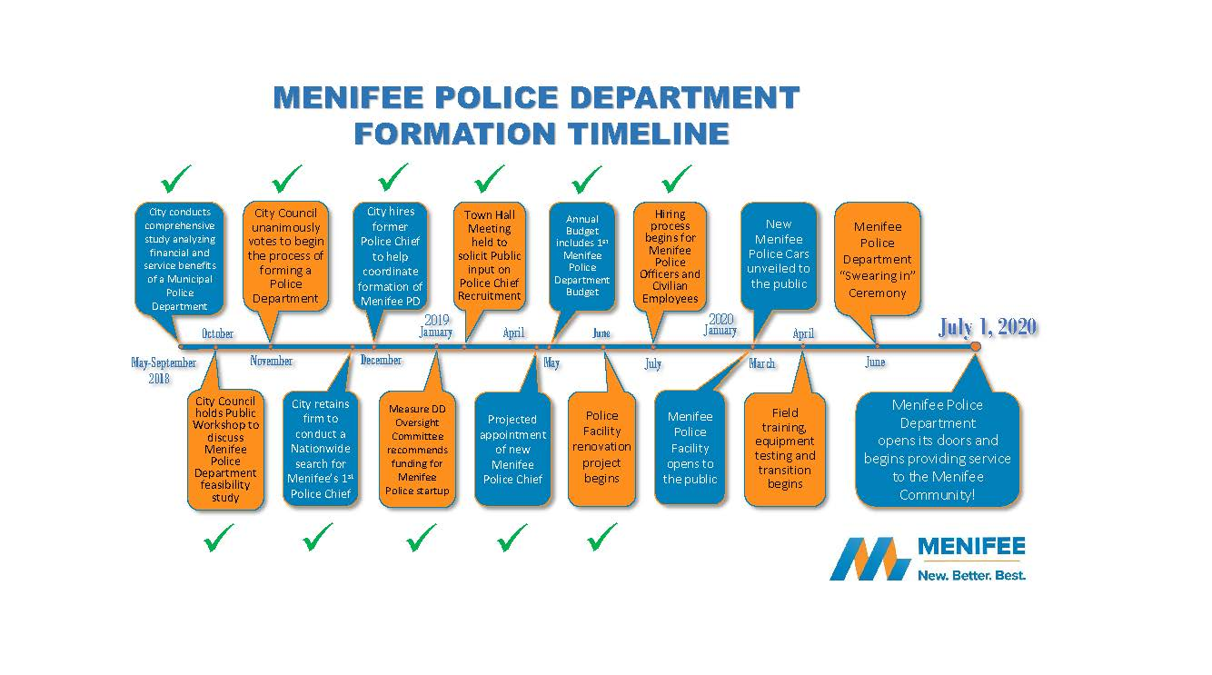 New Menifee Police Department 2019 Timeline